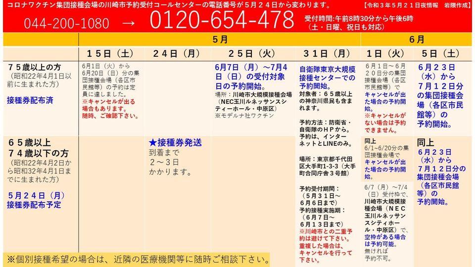 川崎市コロナワクチン接種券コールセンター(岩隈千尋議員作成)